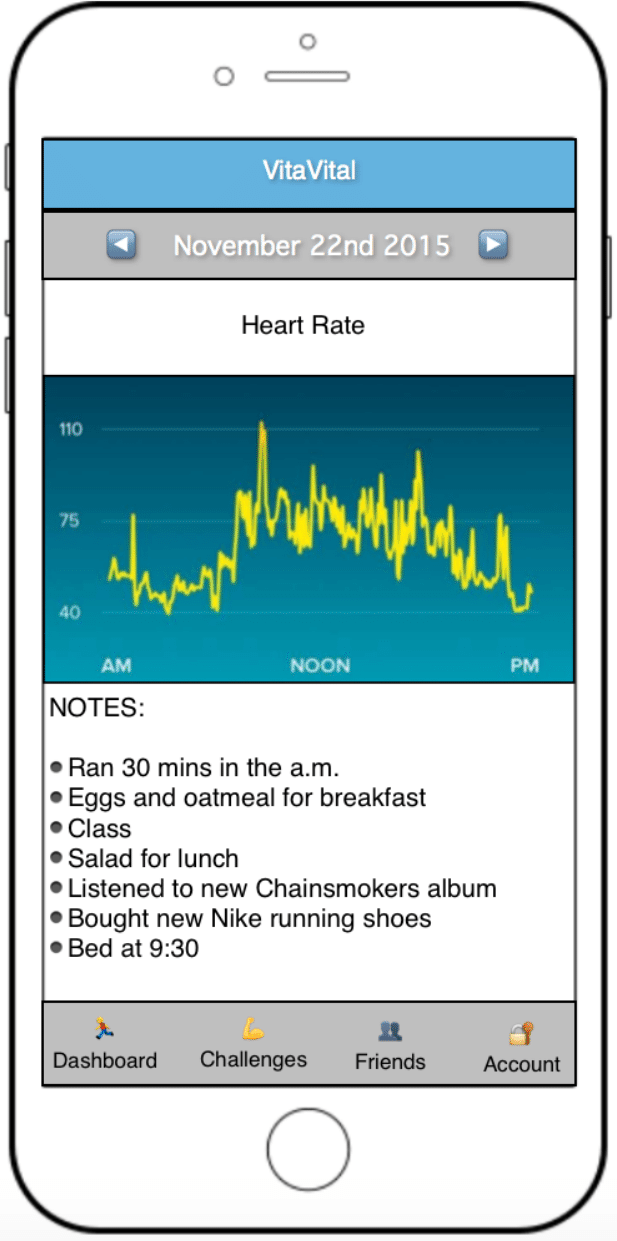 Smarphone screen depicting a heart rate graph for November 22, 2015 and the following notes: Ran 30 mins in the am.  Eggs and Oatmeal for breakfast. Class. Salad for lunch. Listened to the new Chainsmokers album. Bought new Nike running shoes. Bed at 9:30.