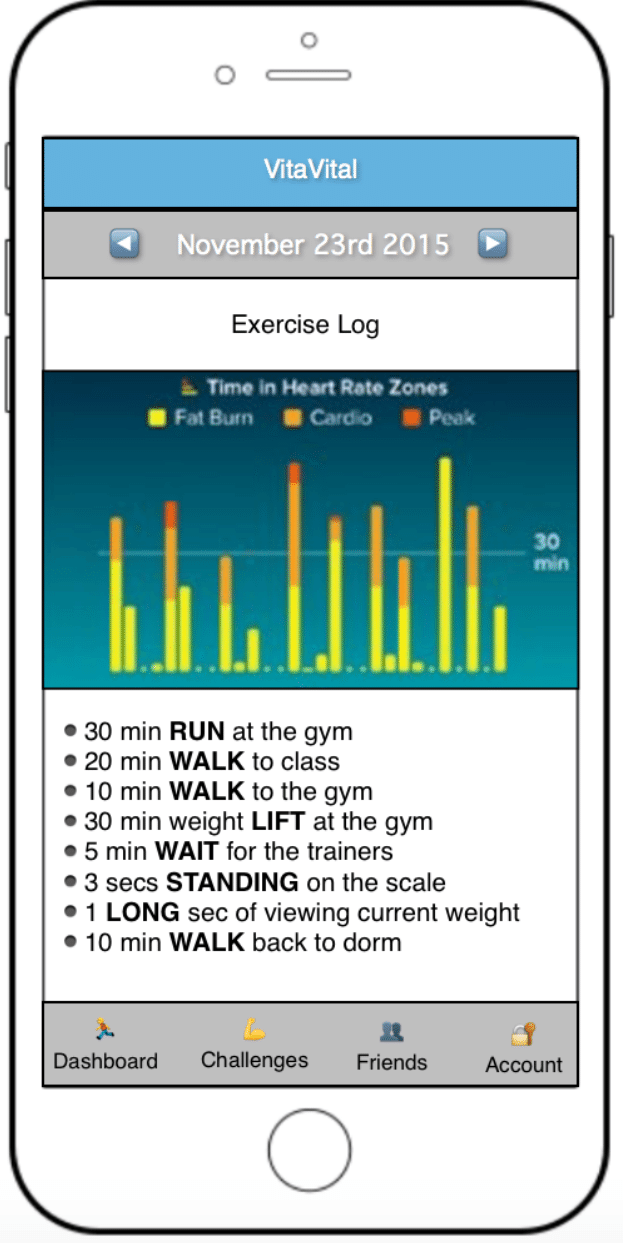 Smartphone screen showing Exercise Log for November 23, 2015. 30 min RUN at the gym. 20 min WALK to class. 10 min WALK to the gym. 30 min weight LIFT at the gym. 5 min WAIT for the trainers. 3 secs STANDING on the scale. 1 LONG sec of viewing current weight. 10 min WALK back to dorm.