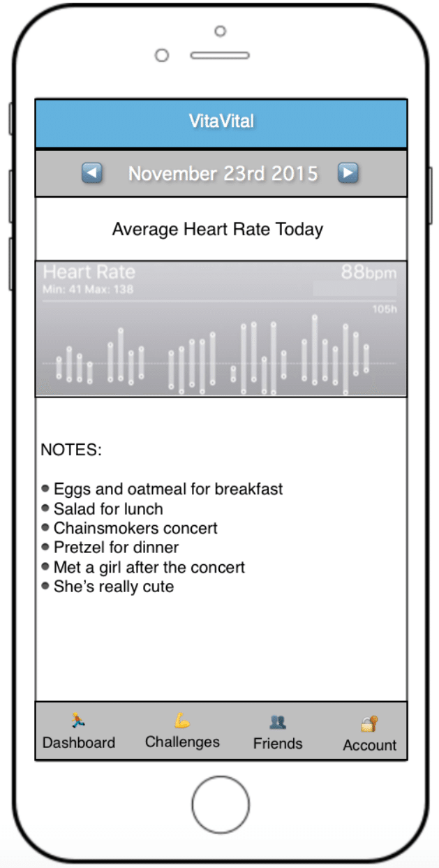 Smartphone screen depicting average heart graph for November 23, 2015 with the following notes: Eggs and oatmeal for breakfast. Salad for lunch. Chainsmokers concert. Pretzel for dinner. met a girl after the concert. She's really cute.