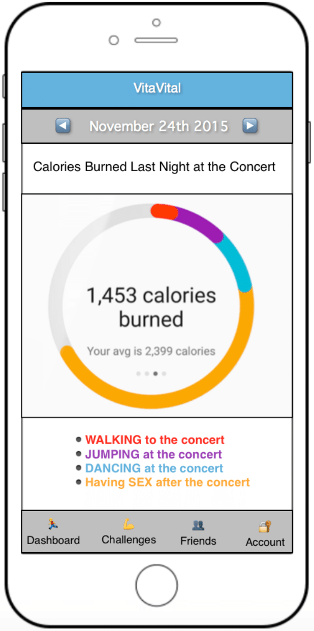 "Smarphone graph titled ""Calories Burned Last Night"" for November 24, 2015. 1453 calories burned total doing the following activities (from least to most): walking to the concert, jumping at the concert, dancing at the concert, having sex after the concert."