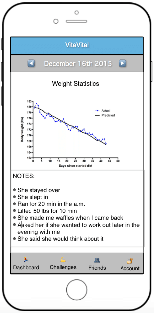 "Smartphone screen depicting a graph titled ""Weight Statistics"" and notes for December 16, 2015. The graph trends downward. The notes are: She stayed over. She slept in. Ran for 20 min in the am. Lifted 50 lbs for 10 min. She made me waffles when I  came back. Asked her if she wanted to work out later in the evening with me. She said she would think about it."