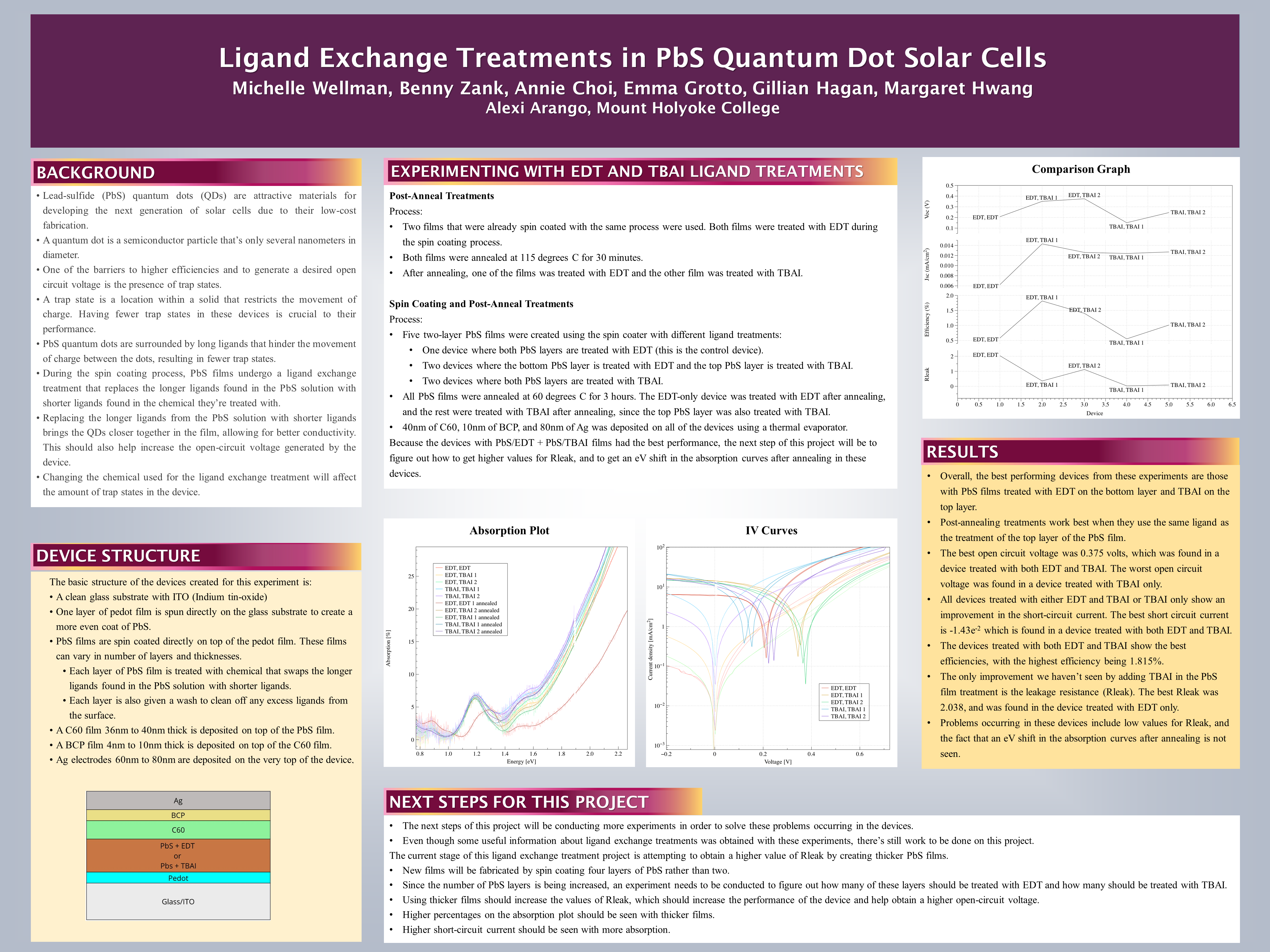 Ligand Exchange Treatments in PbS Quantum Dot Solar Cells